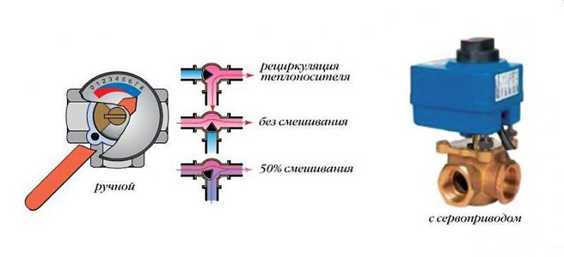 Трехходовый клапан с сервоприводом