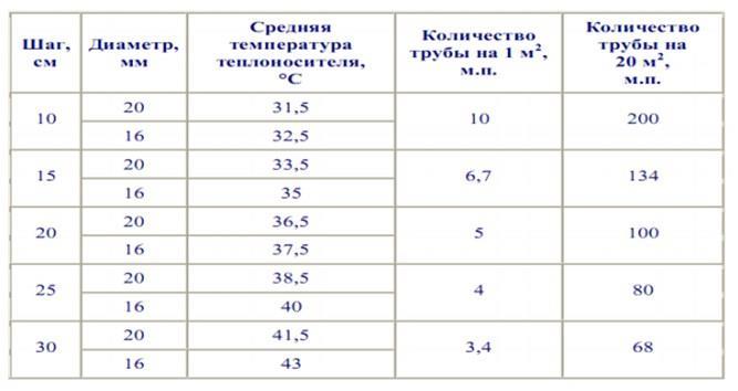 Рекомендуемая температура теплоносителя в зависимости от шага и диаметра трубы