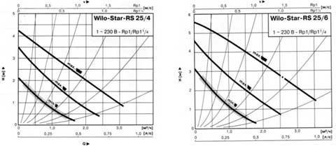 график скорости работы насоса