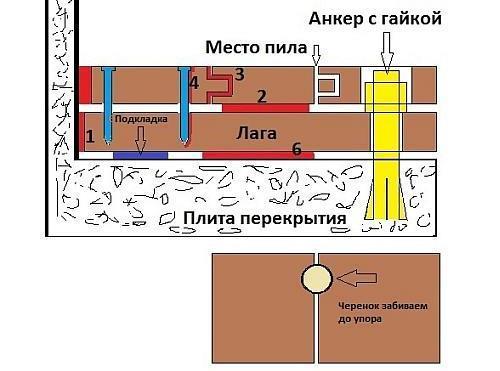 Устранение скрипа паркета - прикручивание анкерами к бетону