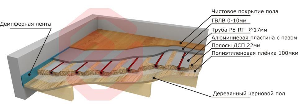Легкая деревянная система для укладки тёплого пола
