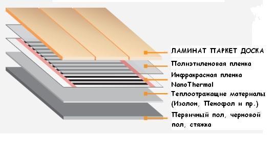 Как монтировать теплый пол под ламинат