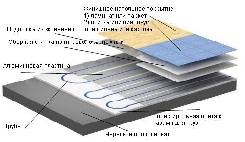 Пирог водяного теплого пола по сухой стяжке