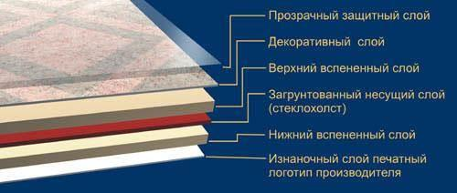 Структура полукомерческого вида