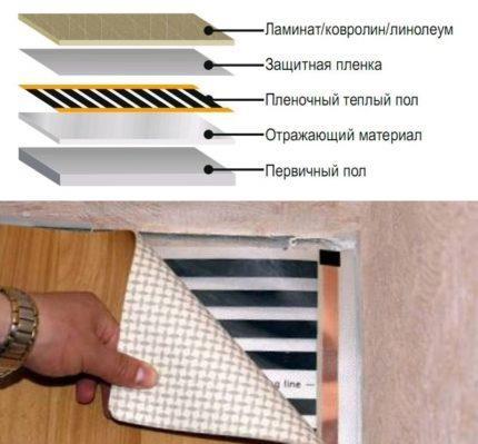 Схема устройства инфракрасного теплого пола