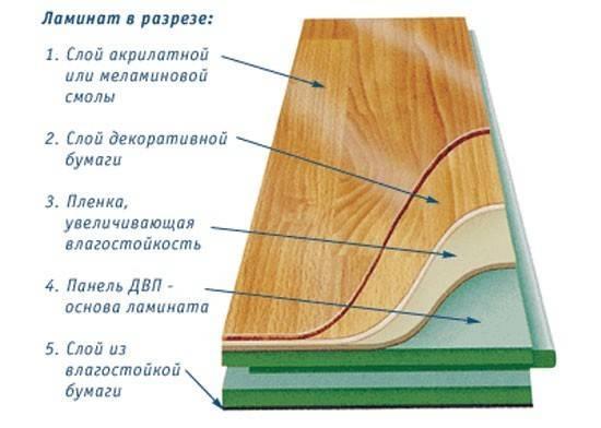 ламинат состав