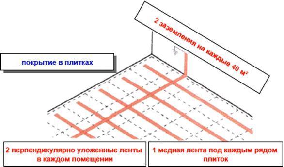 ТТК. Укладка антистатических и токопроводящих покрытий с применением материалов компании Forbo (Форбо)