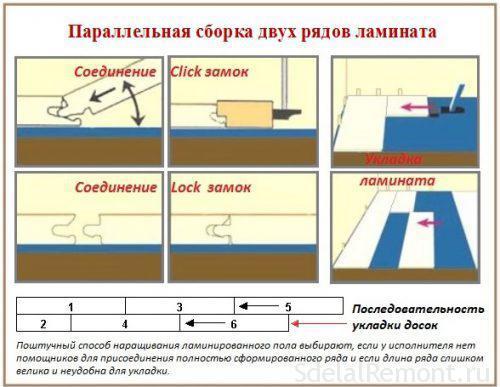 Правила укладки ламината