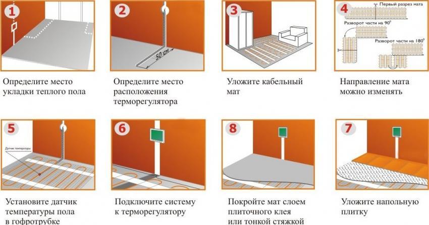 Последовательность установки системы теплого пола под плитку