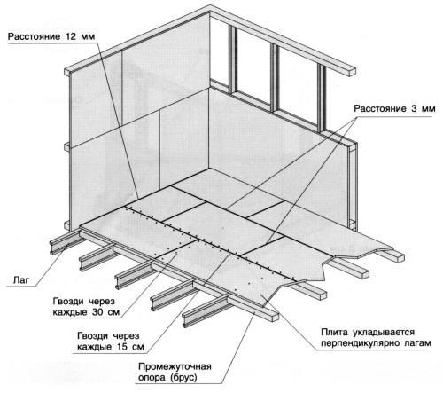 Правила монтажа ориентированно-стружечной плиты на пол