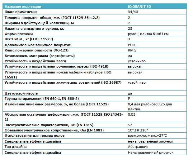 вид iQ-GRANIT-SD технические характеристики