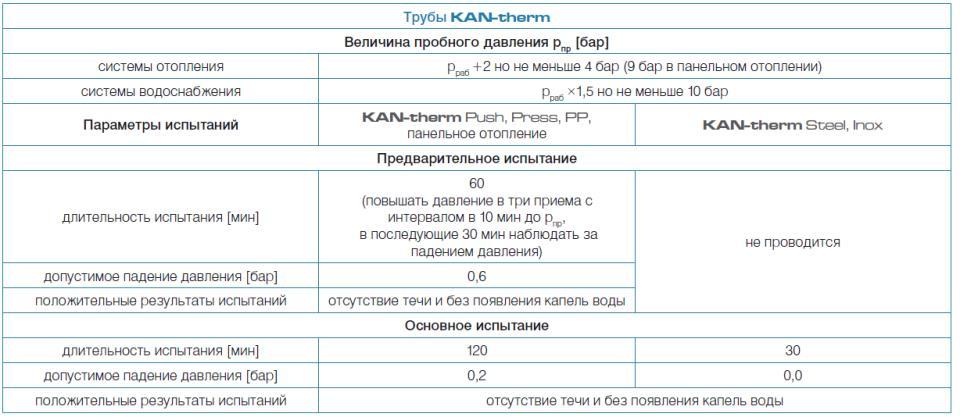 трубы KAN-therm