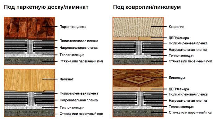 Монтаж обогревательной конструкции разными способами