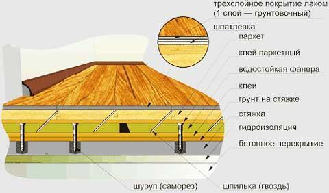 устройство_паркетного_пола