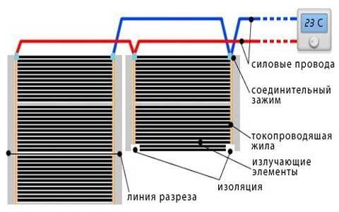 пошаговая укладка инфракрасного пленочного пола