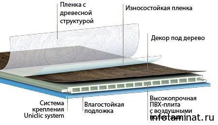 Структура и свойства водостойкого ламината