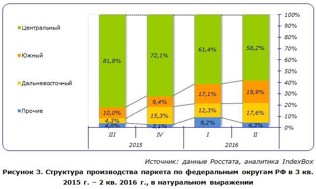 Структура производства паркета по федеральным округам РФ