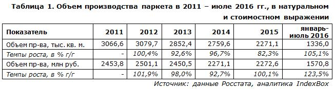 Объем производства паркета в РФ