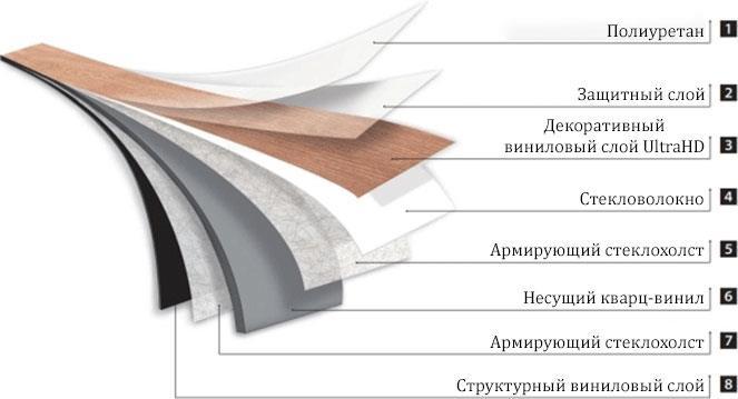 Конструкция кварц-винила Alpine Floor