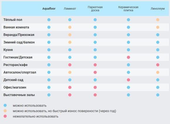 Таблица Аквафлор