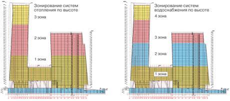 рабочее давление для высотных зданий