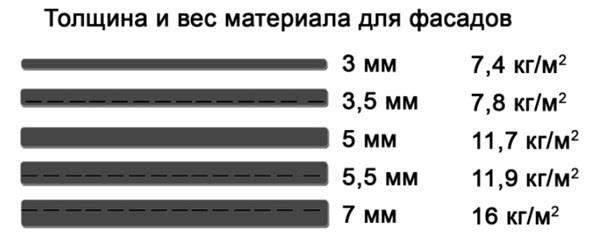 Размеры и толщина напольной плитки
