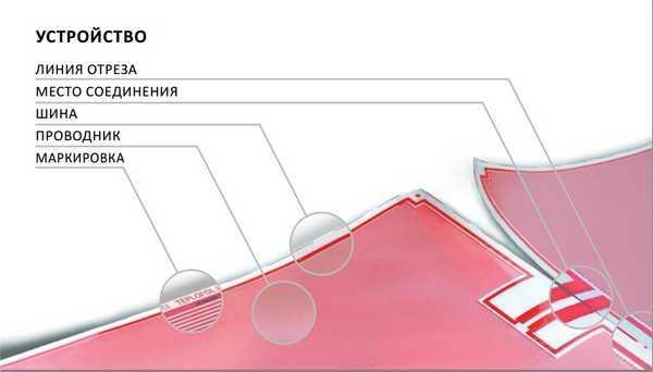 Строение резистивной пленки для подогрева пола