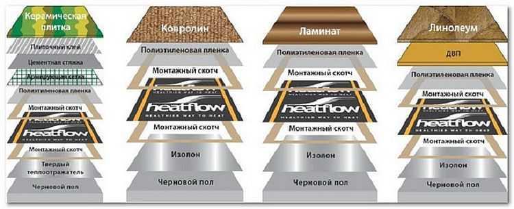 Как укладывать пленочный теплый пол под разные типы покрытия