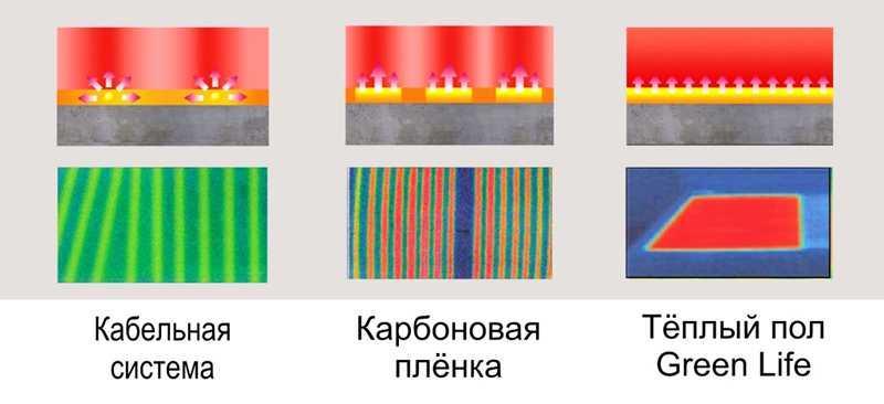 Как выглядит теплый пол разного исполнения в тепловизоре
