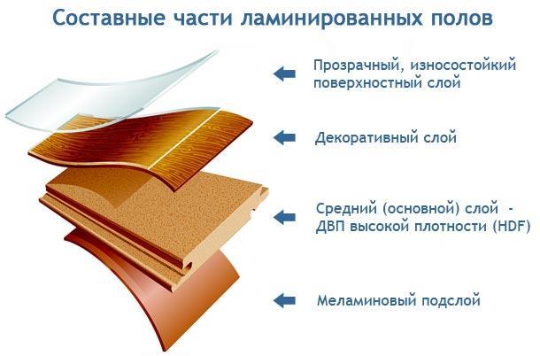 3_laminat_na_tepliy_pol.jpg