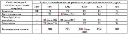 таблица классов пожарной безопасности