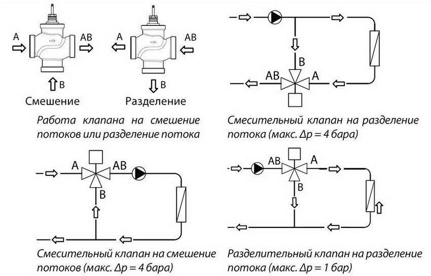 Схема действия трехходового клапана на базе электропривода