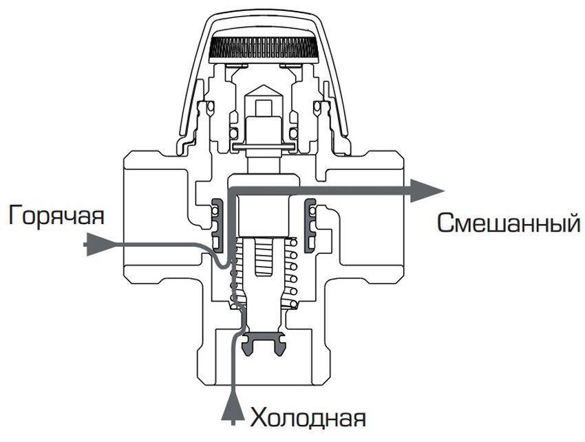 Устройство трехходового смесительного клапана с термостатом