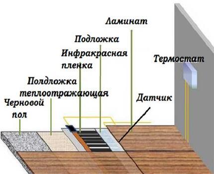 Структура инфракрасного пола под ламинат
