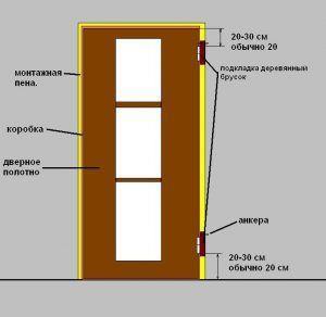 Замеры дверной коробки
